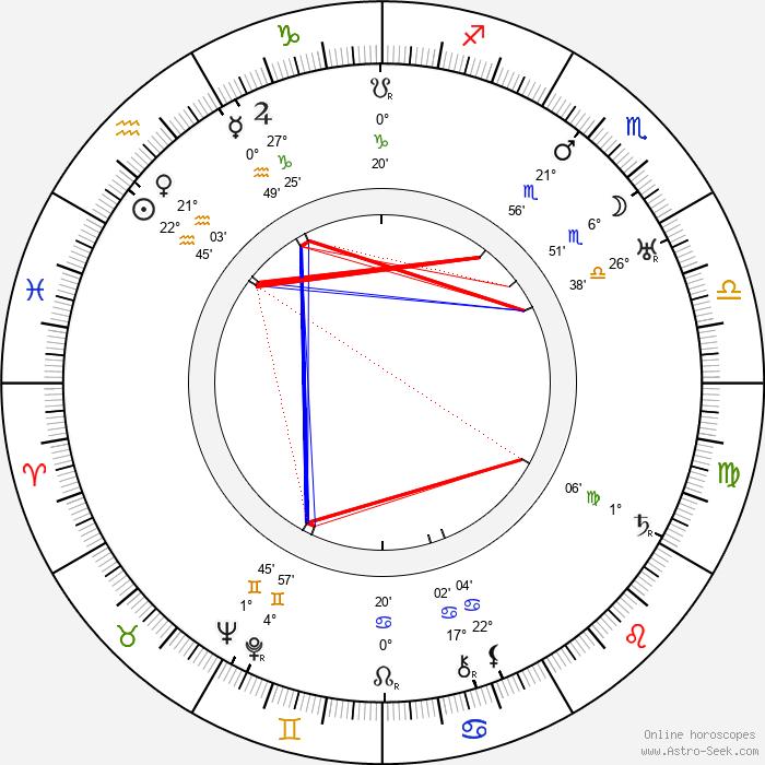 Richard Kubla - Birth horoscope chart