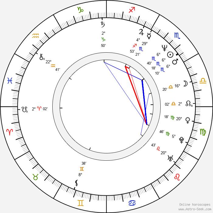 Richard LaGravenese - Birth horoscope chart
