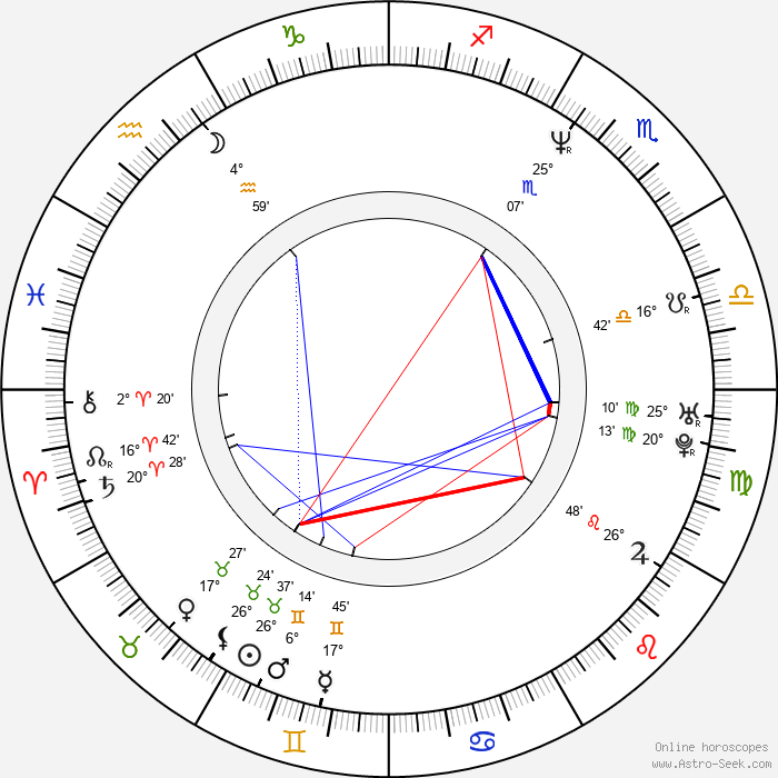 Richard Leacock - Birth horoscope chart