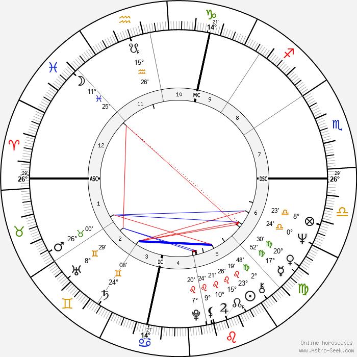 Richard Leigh - Birth horoscope chart