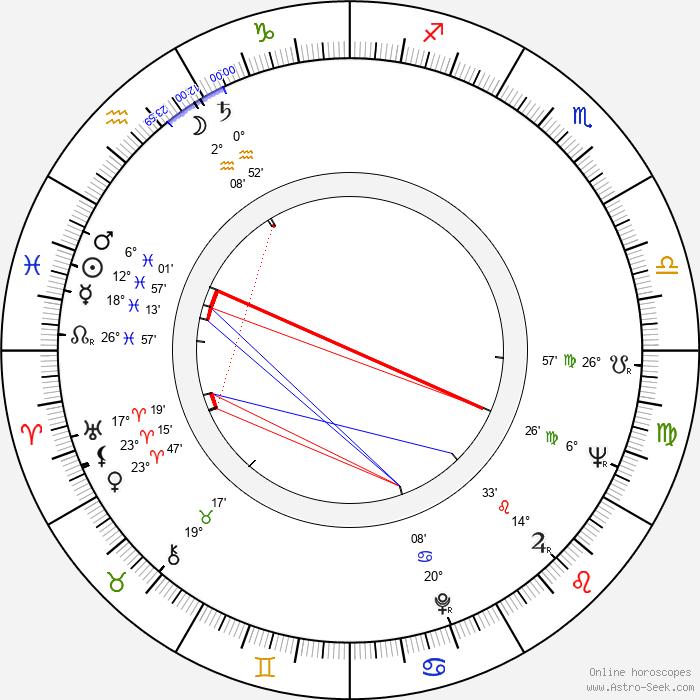 Richard Liberty - Birth horoscope chart