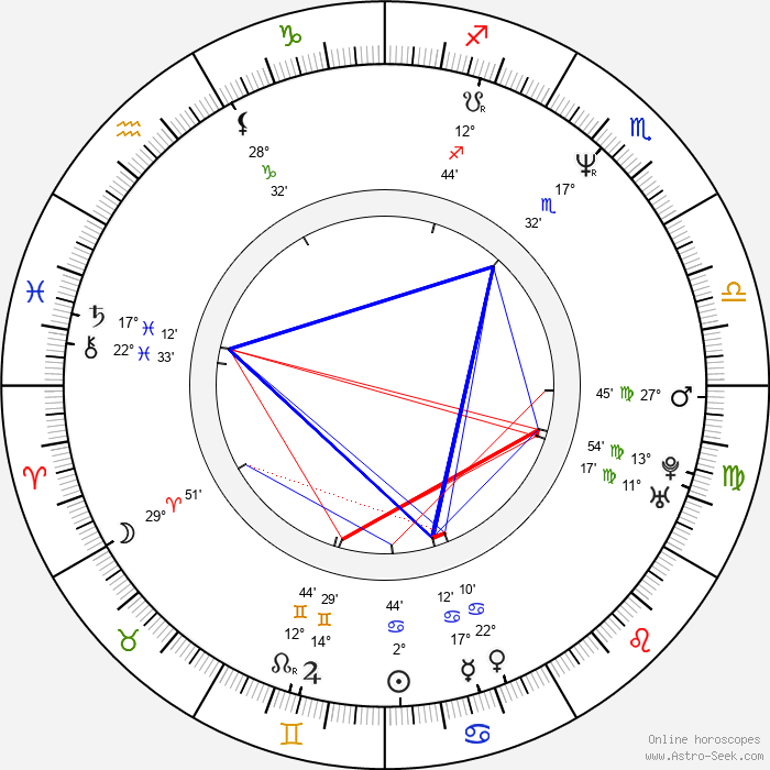 Richard Lumsden - Birth horoscope chart