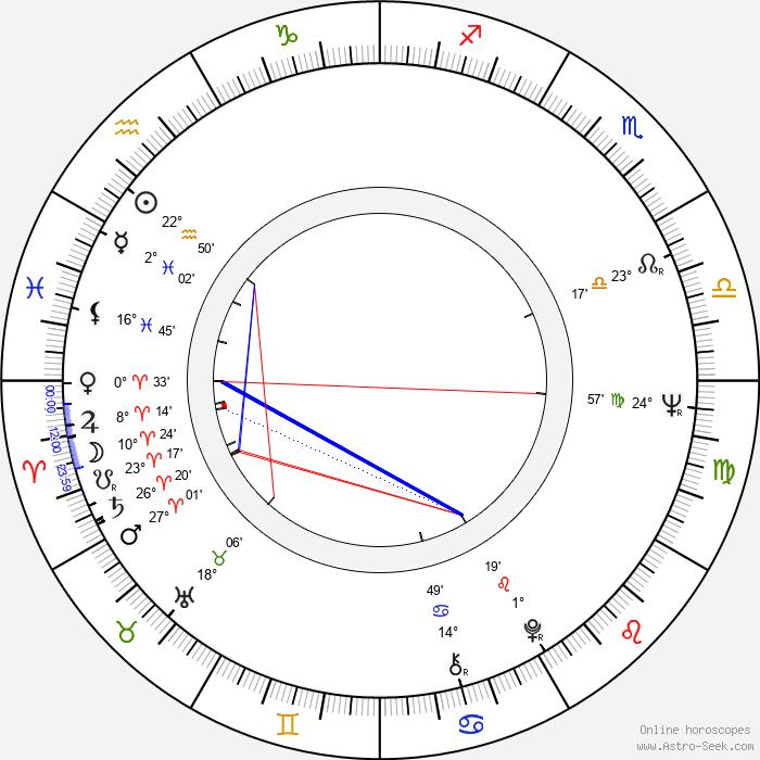 Richard Lynch - Birth horoscope chart