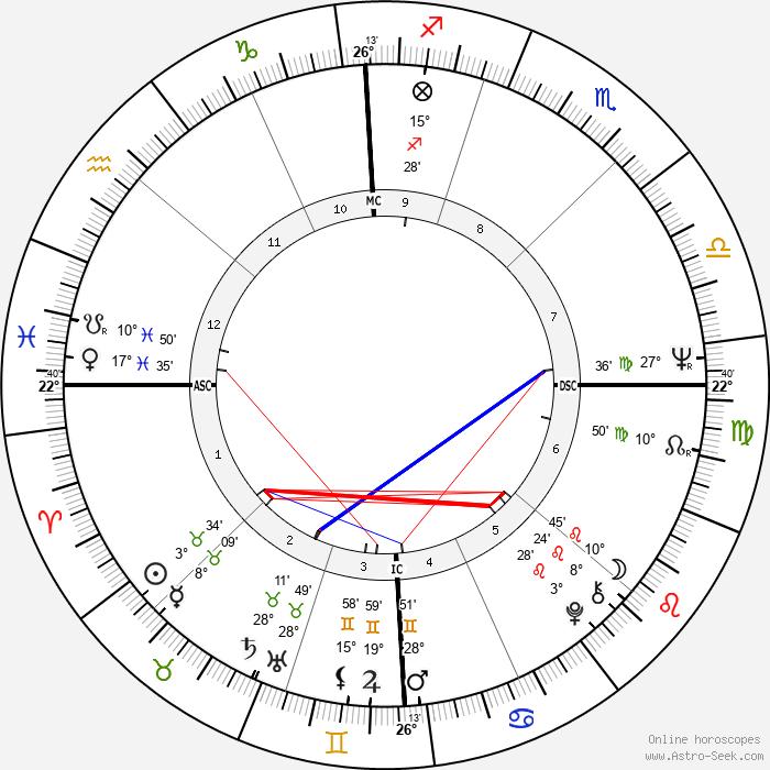 Richard M. Daley - Birth horoscope chart