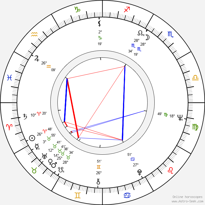 Richard Marquand - Birth horoscope chart
