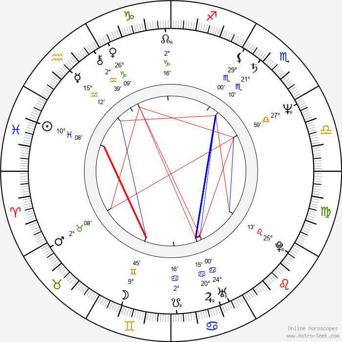 Richard Martini - Birth horoscope chart