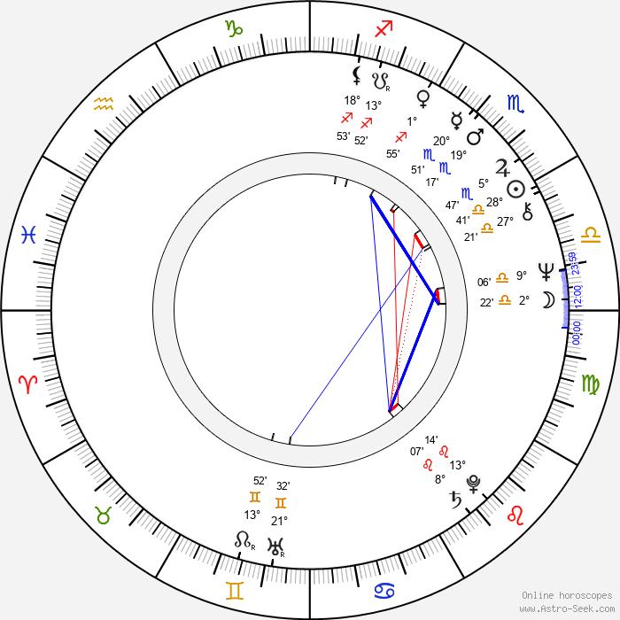Richard McGonagle - Birth horoscope chart