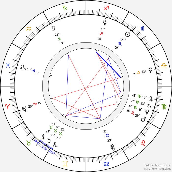Richard Mulligan - Birth horoscope chart