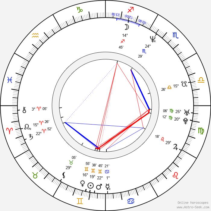 Richard O'Sullivan - Birth horoscope chart