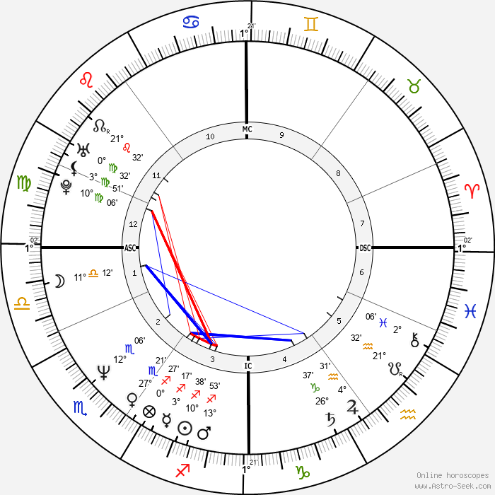 Richard Olivier - Birth horoscope chart