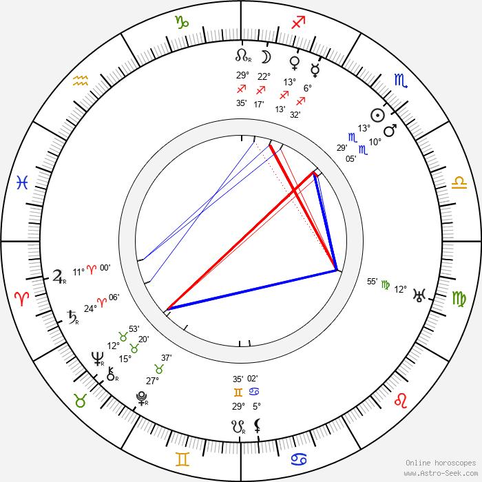 Richard Oswald - Birth horoscope chart