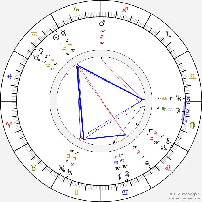 Richard Pearce - Birth horoscope chart