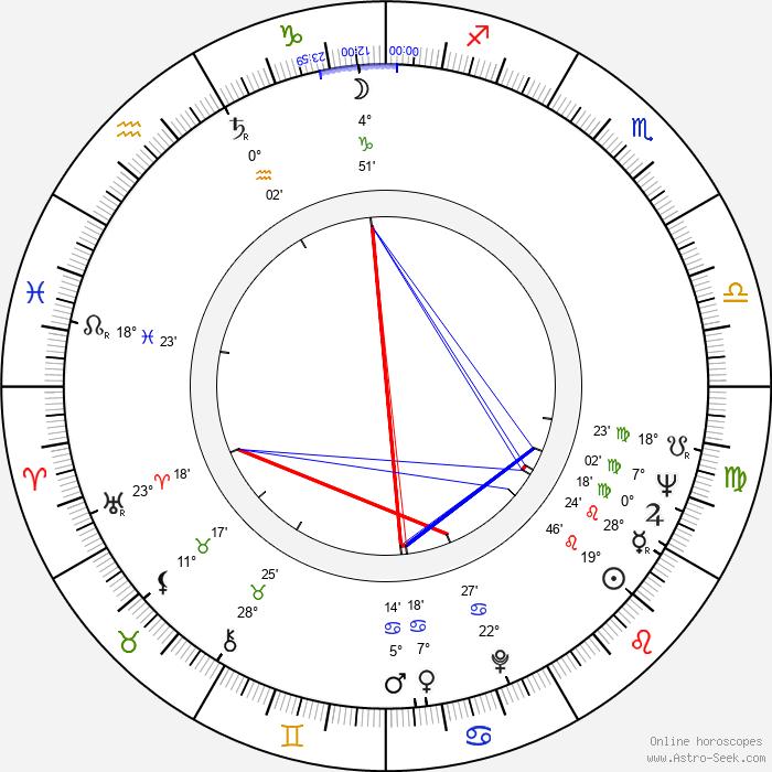 Richard 'Pistol' Allen - Birth horoscope chart