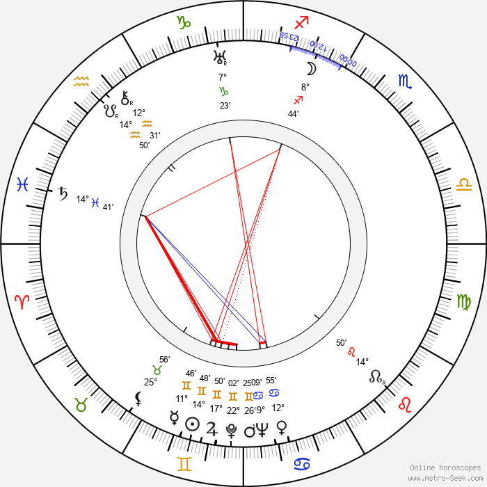 Richard Pottier - Birth horoscope chart