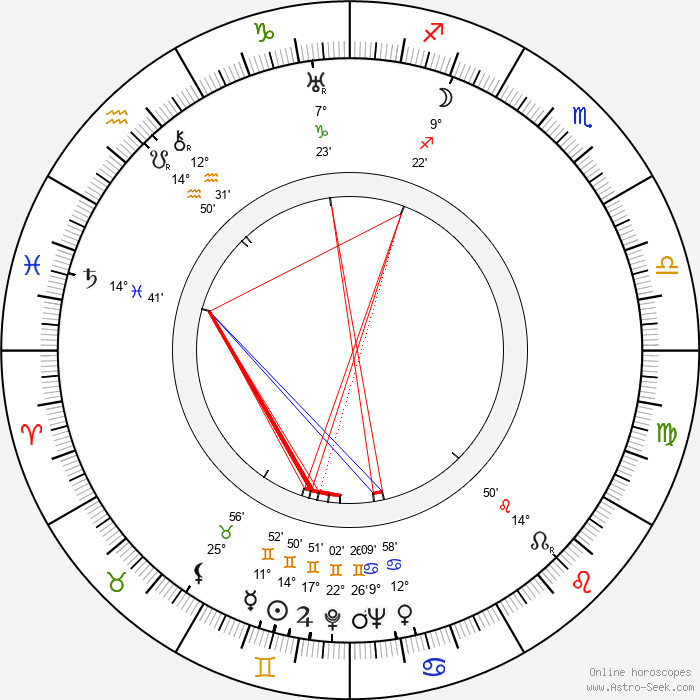 Richard Pottier - Birth horoscope chart