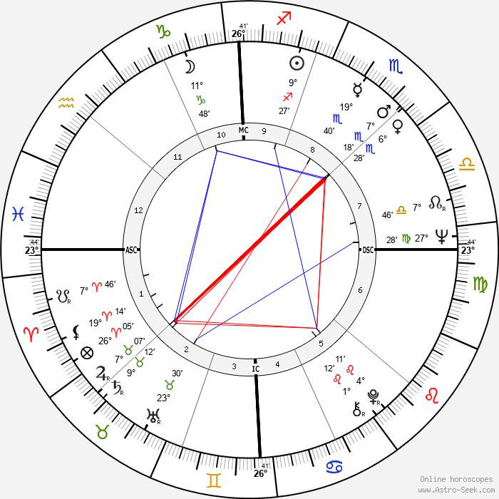 Richard Pryor - Birth horoscope chart