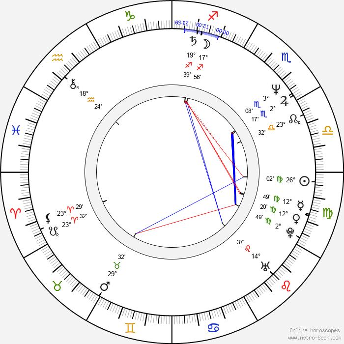 Richard Ridings - Birth horoscope chart