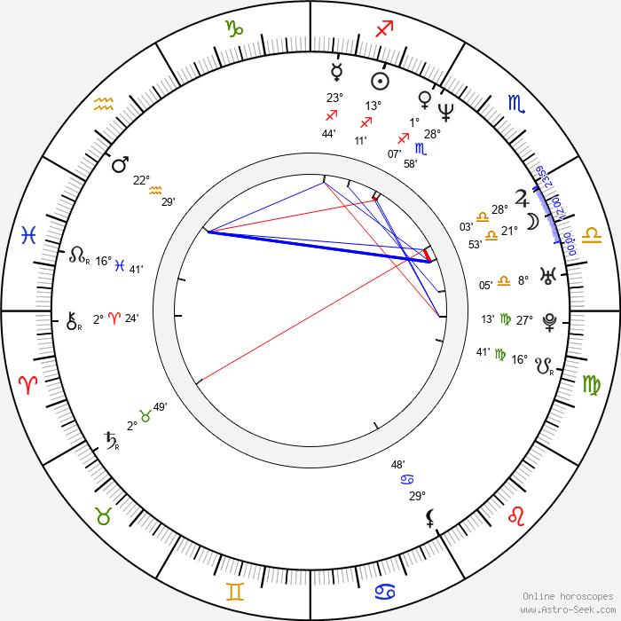 Richard Robbins - Birth horoscope chart