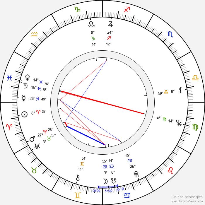 Richard Rodney Bennett - Birth horoscope chart