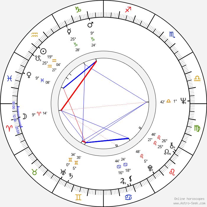 Richard Romanus - Birth horoscope chart