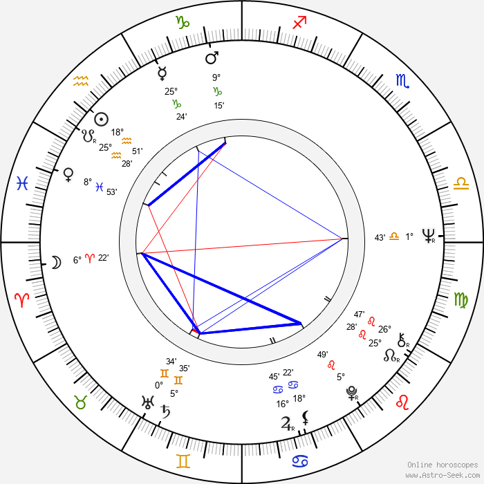 Richard Romanus - Birth horoscope chart