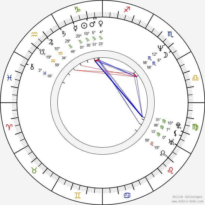 Richard Roxburgh - Birth horoscope chart