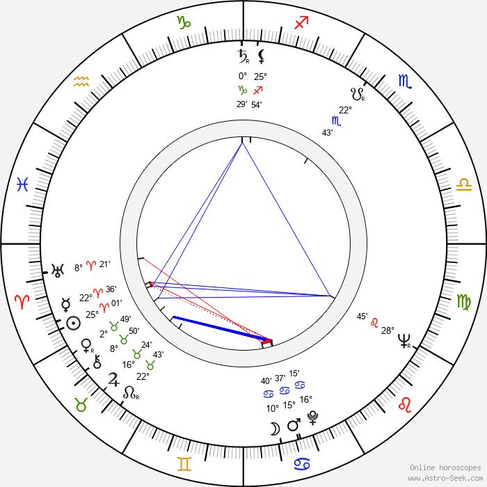 Richard Rush - Birth horoscope chart