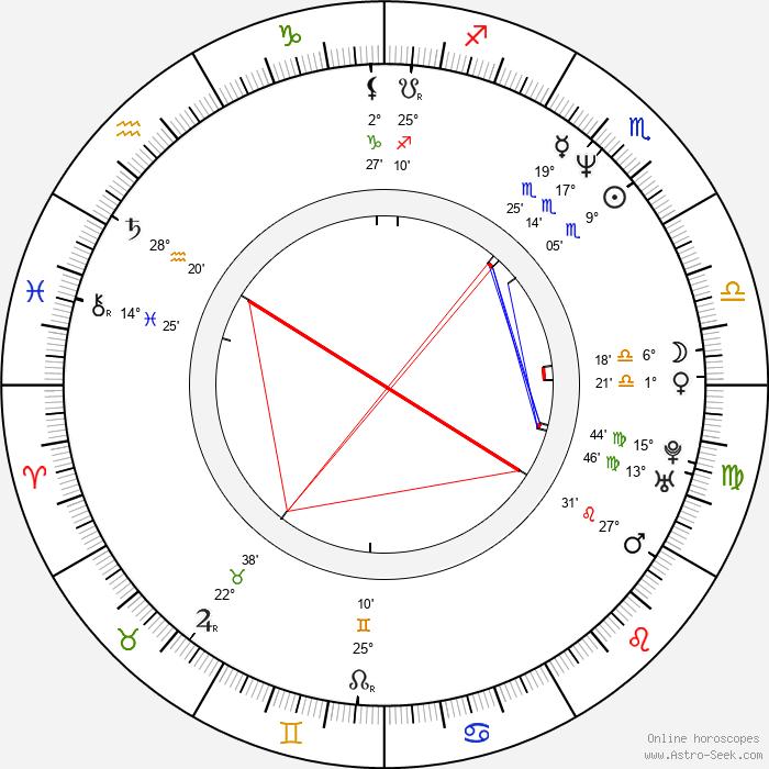 Richard Scheufler - Birth horoscope chart