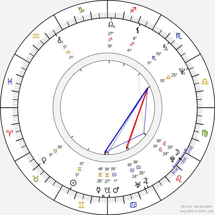 Richard Schiff - Birth horoscope chart