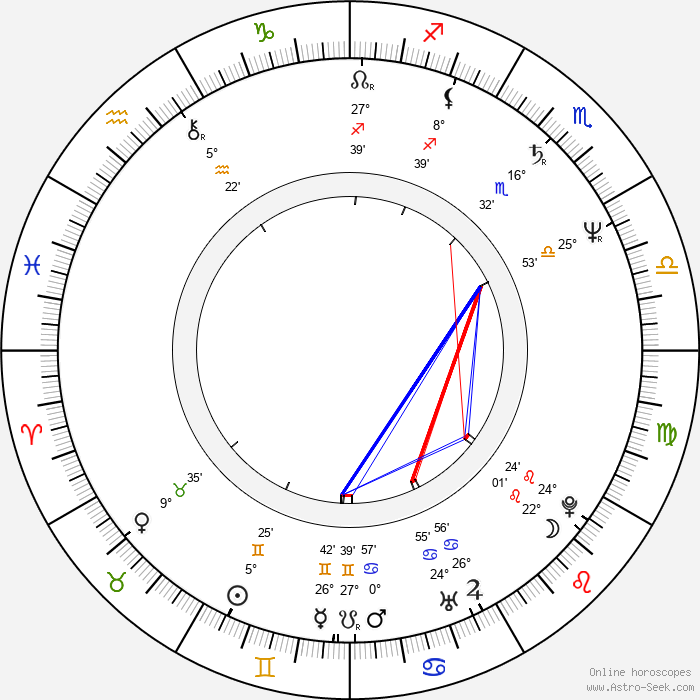 Richard Schiff - Birth horoscope chart