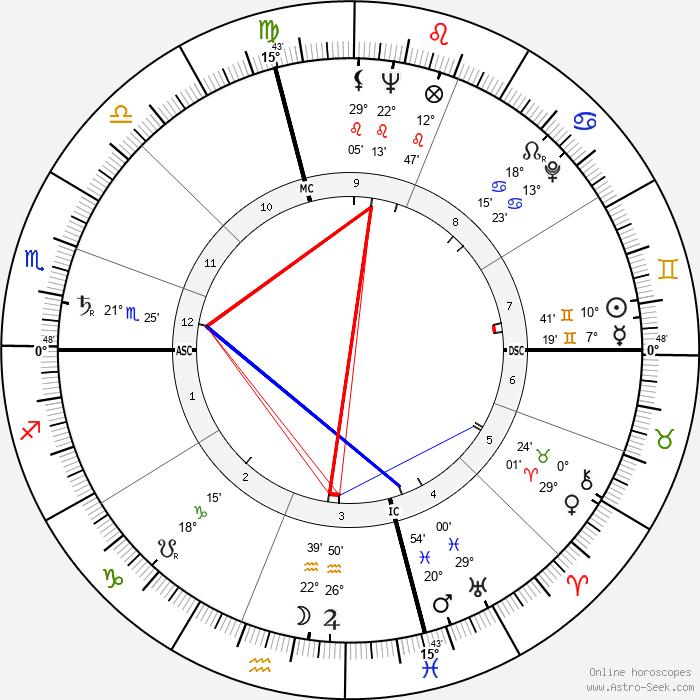 Richard Schweiker - Birth horoscope chart