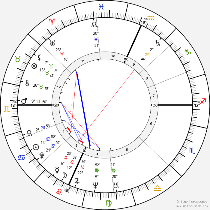 Richard Secord - Birth horoscope chart