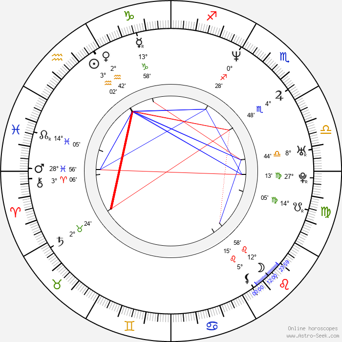 Richard Šmehlík - Birth horoscope chart