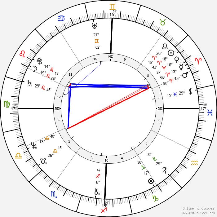 Richard Smoot - Birth horoscope chart