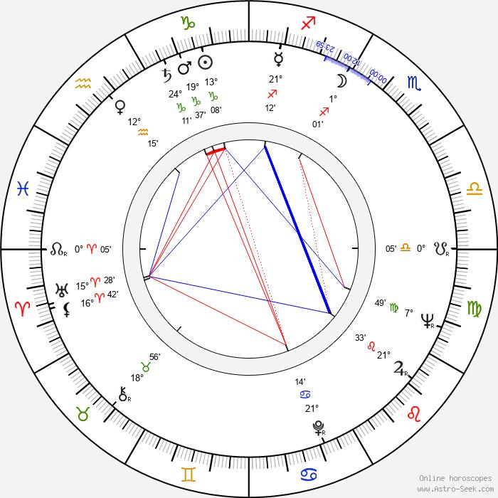 Richard Stahl - Birth horoscope chart