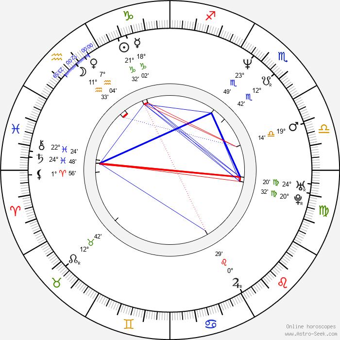 Richard Stanke - Birth horoscope chart