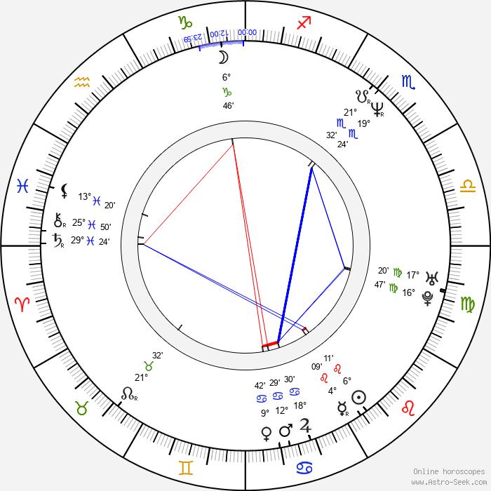 Richard Steven Horvitz - Birth horoscope chart