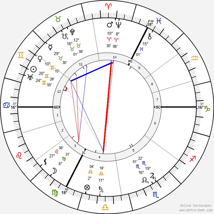 Richard Strauss - Birth horoscope chart