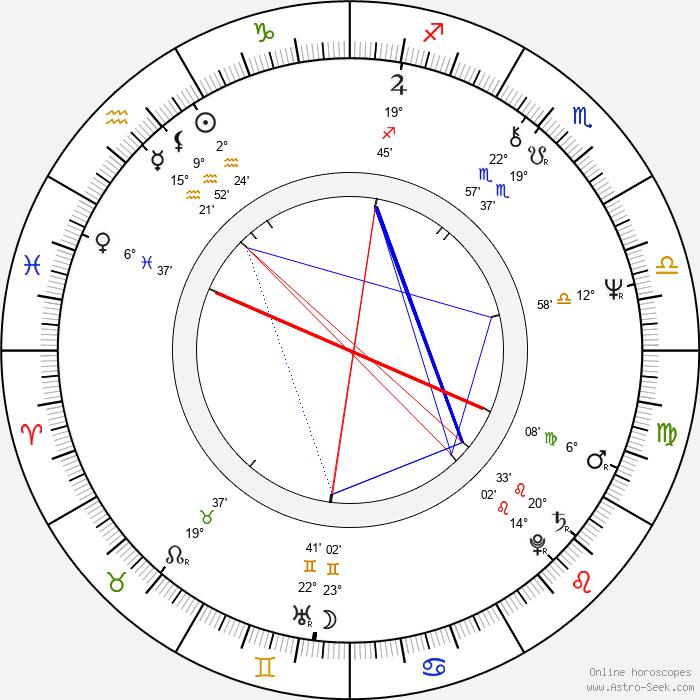 Richard Strobel - Birth horoscope chart