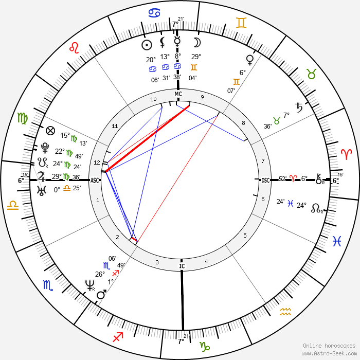 Richard Stuart - Birth horoscope chart