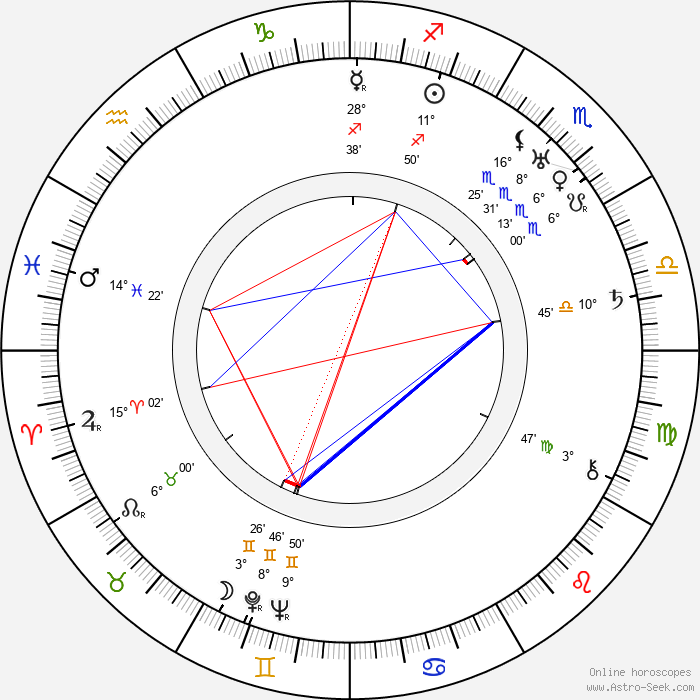 Richard Talmadge - Birth horoscope chart