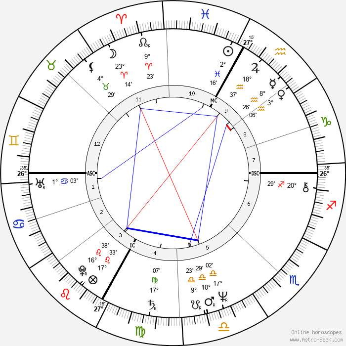 Richard Tarnas - Birth horoscope chart