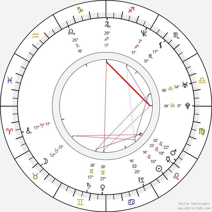 Richard Taylor - Birth horoscope chart