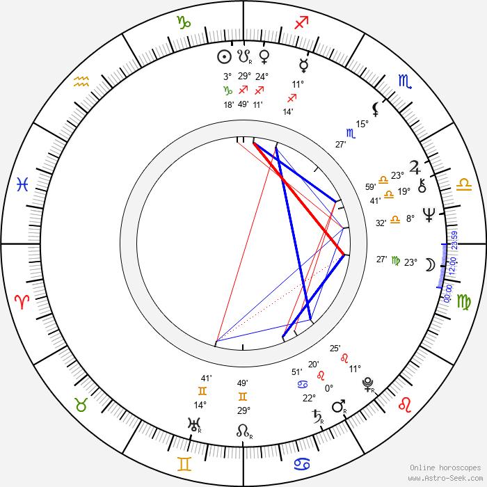 Richard Tesařík - Birth horoscope chart