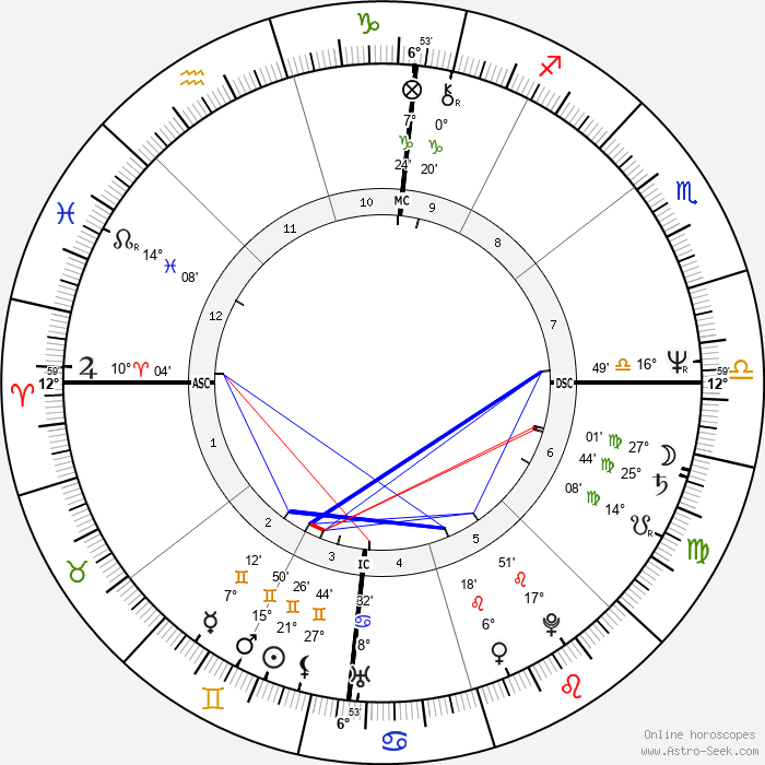 Richard Thomas - Birth horoscope chart