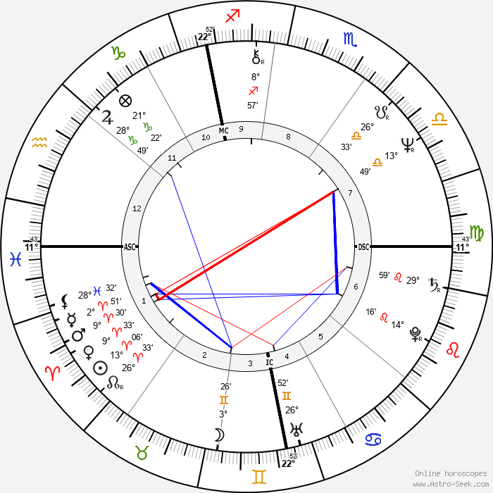 Richard Thompson - Birth horoscope chart