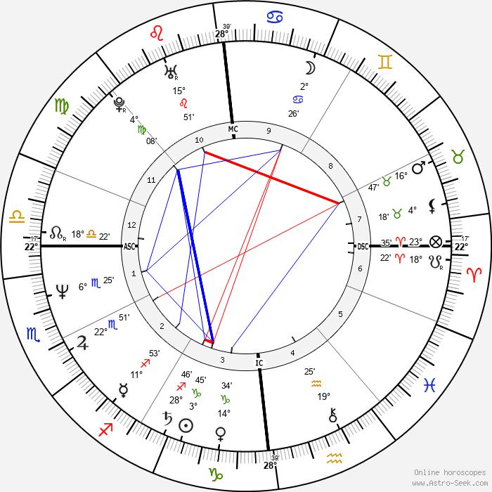 Richard Vetter - Birth horoscope chart