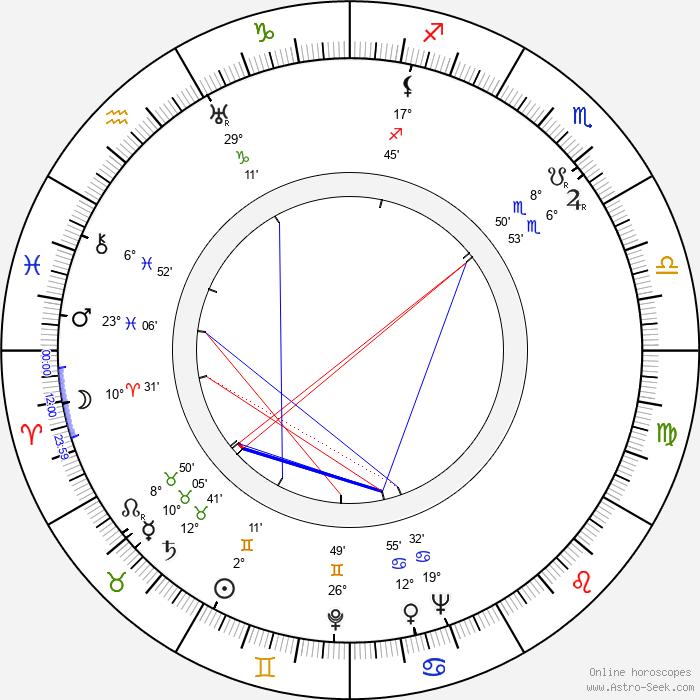 Richard Warner - Birth horoscope chart