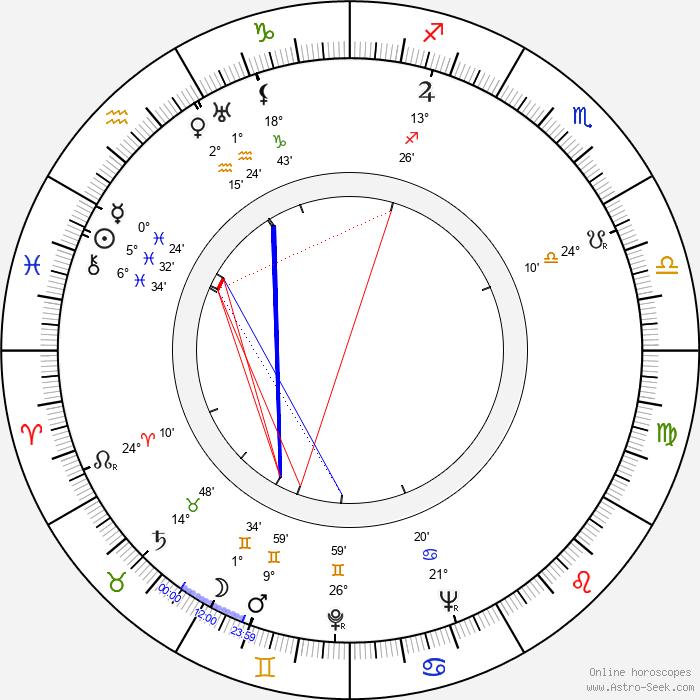Richard Wattis - Birth horoscope chart