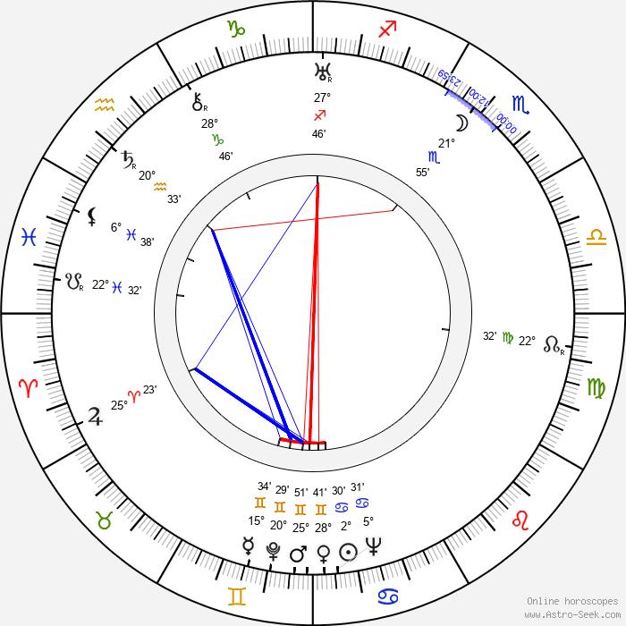 Richard Whiting - Birth horoscope chart